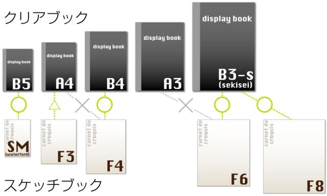 クリアブックとスケッチブックのサイズ比較