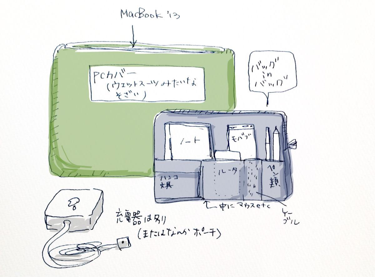 バッグインバッグとPCカバーとMacBook Pro 13