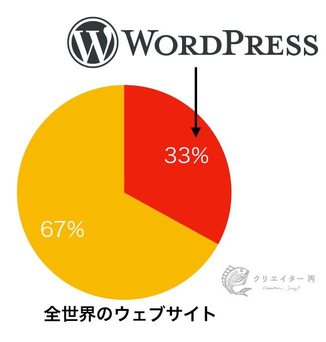 全世界のウェブサイトの33%がWordPressと言われている