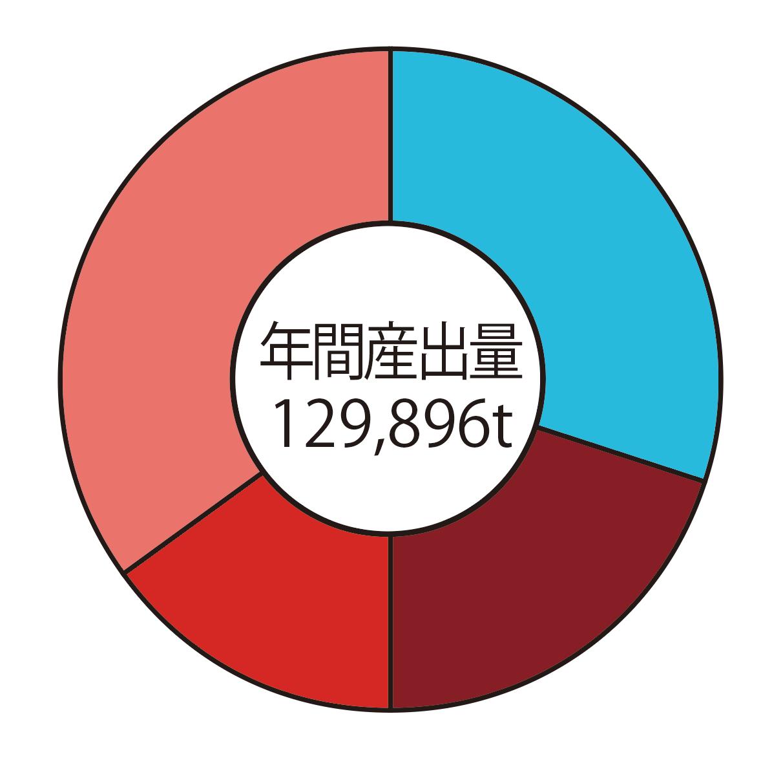 円グラフに合計値の例
