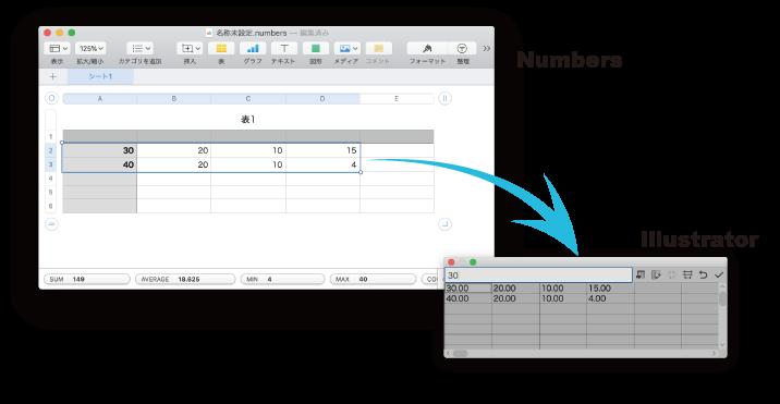 データはNumbersからコピペできる Adobe Illustrator グラフツールの使い方